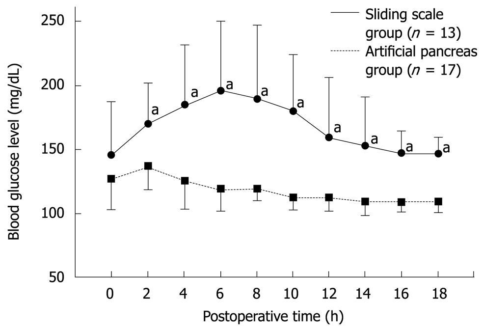 Perioperative intensive insulin therapy using artificial