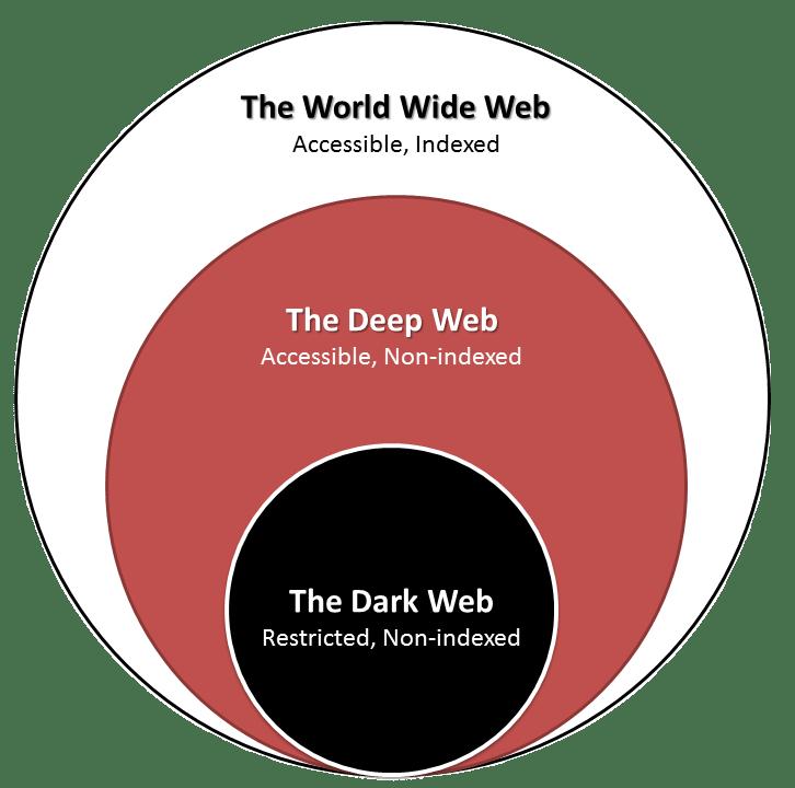 Deep Web - Faal ICT Academy