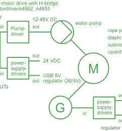 figure 3 electronic block diagram of the general concept [ 2960 x 1087 Pixel ]