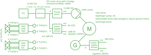 small resolution of figure 3 electronic block diagram of the general concept