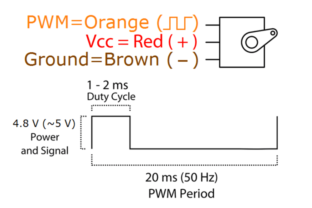 medium resolution of using sam s pwm hello world code from the site i edited the duty cycle values until i got the servo to move it was 2am