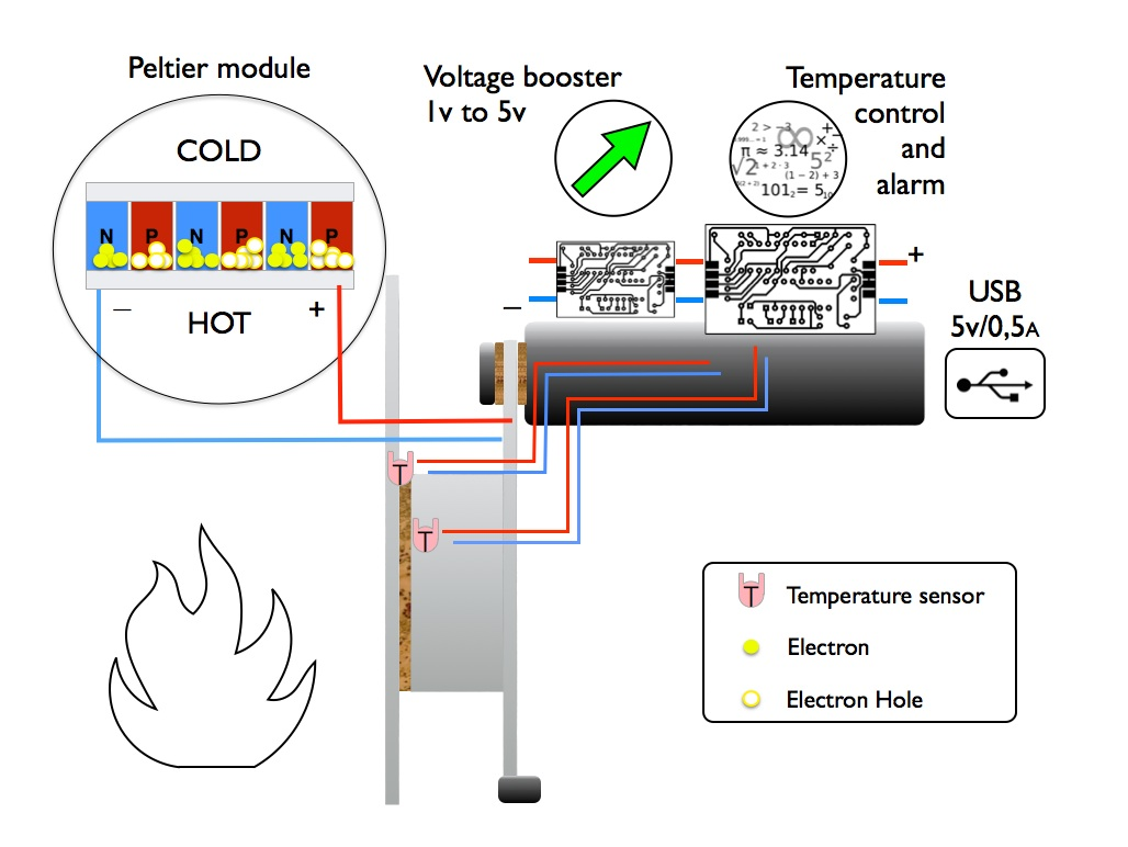thermoelectric generator diagram 220v to 110v wiring get free