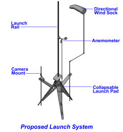 this pad will provide the user with not only the required launch gear but also additional accessory items such as pad wind speed and direction  [ 2592 x 3024 Pixel ]