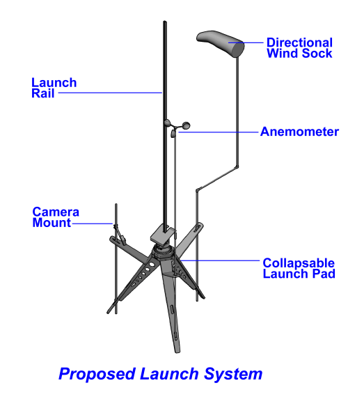 small resolution of this pad will provide the user with not only the required launch gear but also additional accessory items such as pad wind speed and direction