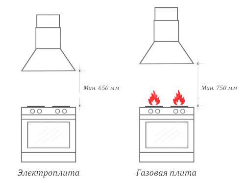 ¿Cuál debería ser la altura de la campana sobre la estufa