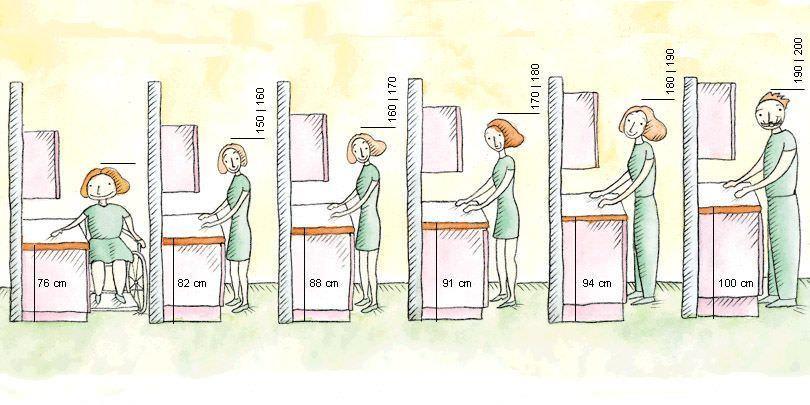 la hauteur du comptoir dans la cuisine