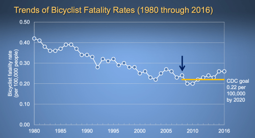 Screen Shot 2019 11 09 at 4.24.21 PM 300x162 - NTSB Study Recommends Steps to Improve Bicyclist Safety on US Roadways