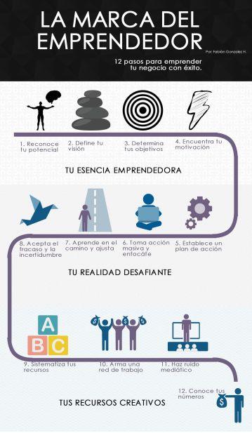 Infografia. marcaemprendedor