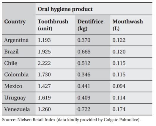 Consumo Per Cápita de Elementos de Higiene Oral en América Latina