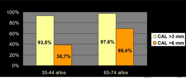 Prevalencia de Periodontitis en Chile
