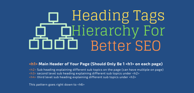 heading hierarchy seo content writing best practice. This practice is very important for seo copywriting