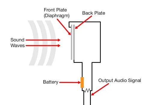 funzionamento microfono a condensatore
