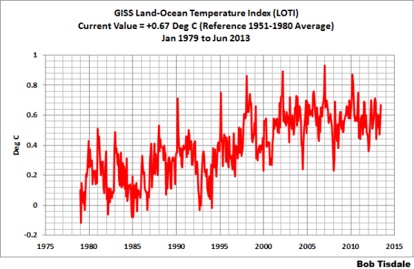 GISS temperature graph