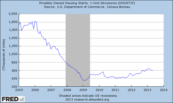 FRED: Single Family Home Starts