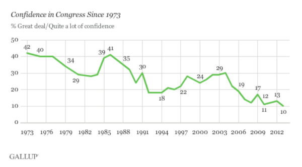 Gallup Confidence in Congress