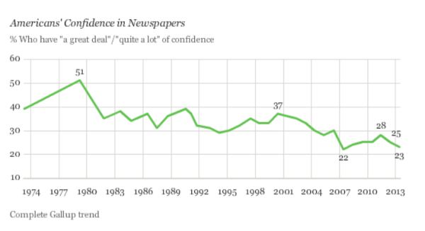 Gallup Confidence in newspapers