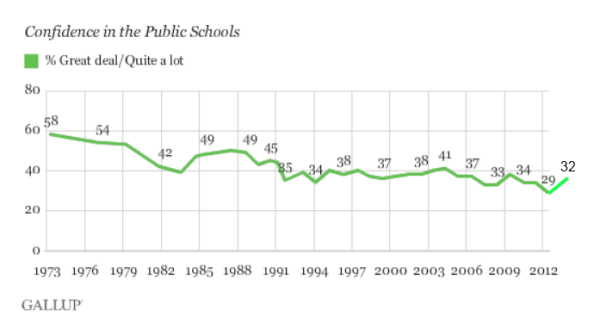 Gallup Confidence in Schools