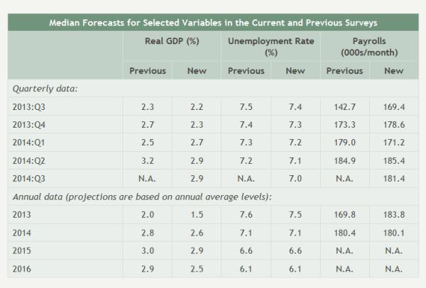 Economist Survey