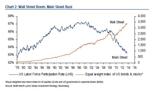 BoA: Wall Street vs Main Street