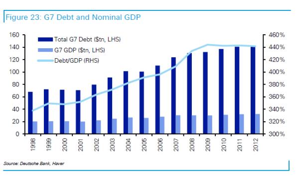 Debt Supercycle