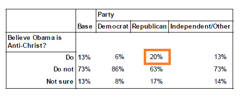 Public Policy Polling, 2 April 2013: Q8