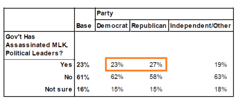 Public Policy Polling, 2 October 2013: Q6