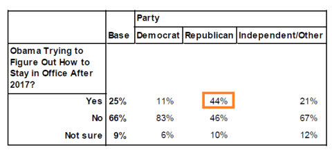 Public Policy Polling, 2 October 2013: Q11