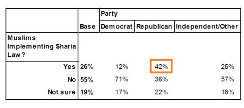 Public Policy Polling, 2 October 2013: Q13