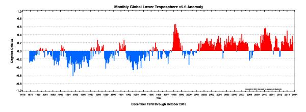 October 2013 World Temperature Anomalies
