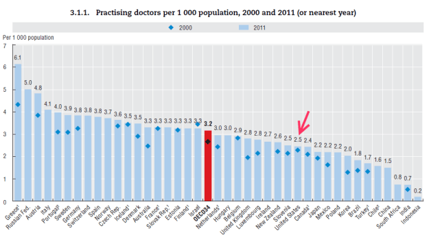 OECD: number of doctors