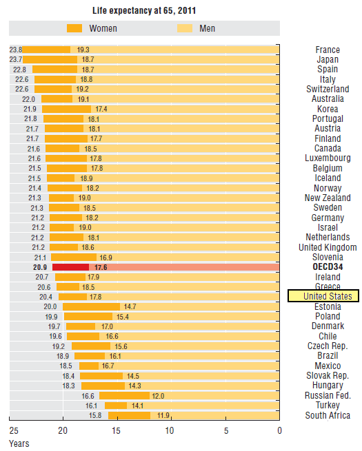 OECD: life expectancy at age 65