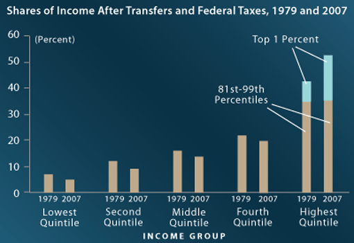 CBO: changing Income Distribution