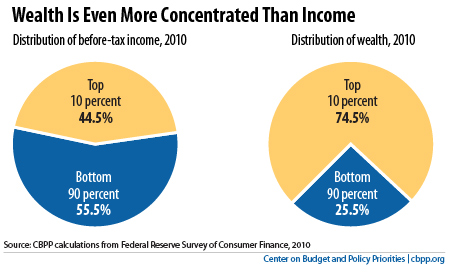 Inequality of Wealth and Income