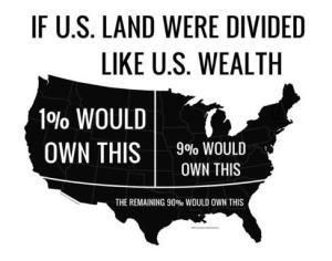 Wealth distribution of USA