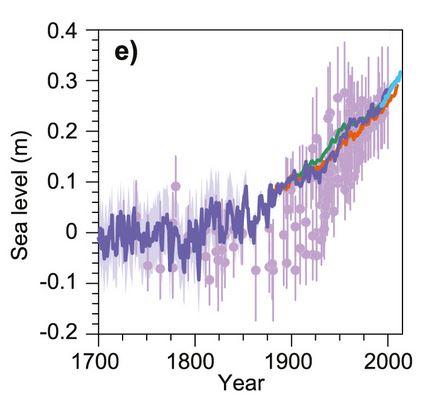 IPCC AR5: Figure 13.3