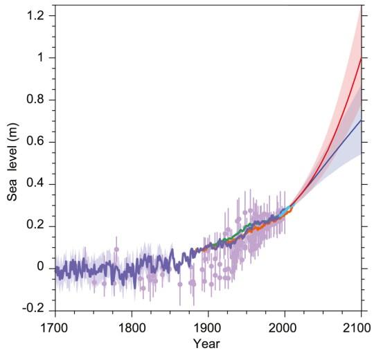 IPCC AR5 WGI : Figure 13-27