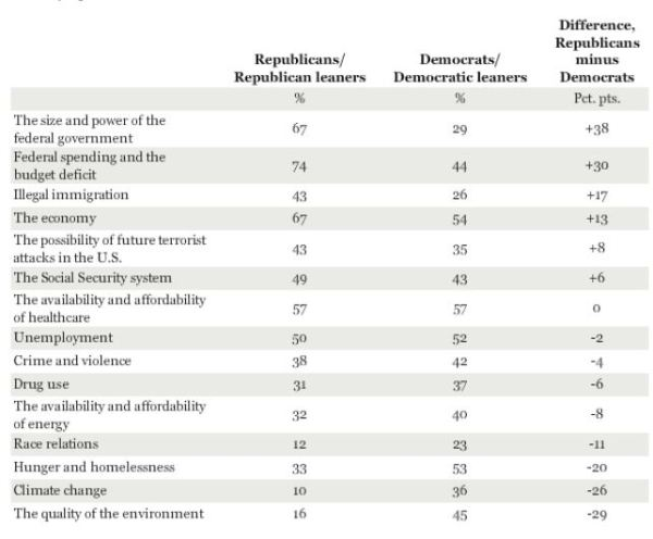 Gallup: worry by party