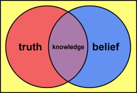Knowledge: venn diagram