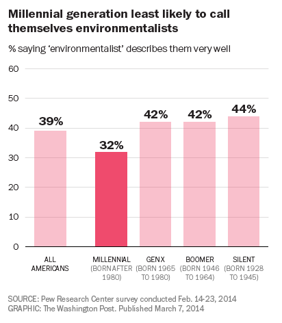 PEW: millenials as environmentalist