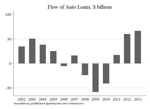 House of Debt: auto loans