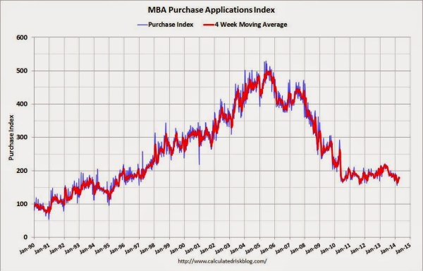 Purchase Mortgage Applications