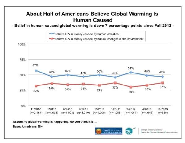 Yale: Cause of global warming poll
