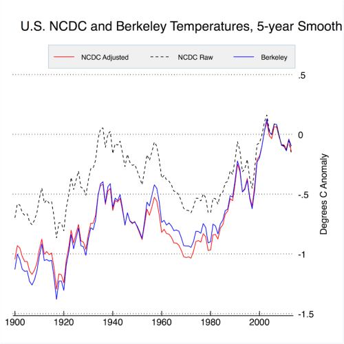 Berkeley vs NCDC US temperatures