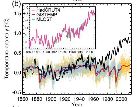 IPCC AR5: Figure10-1b