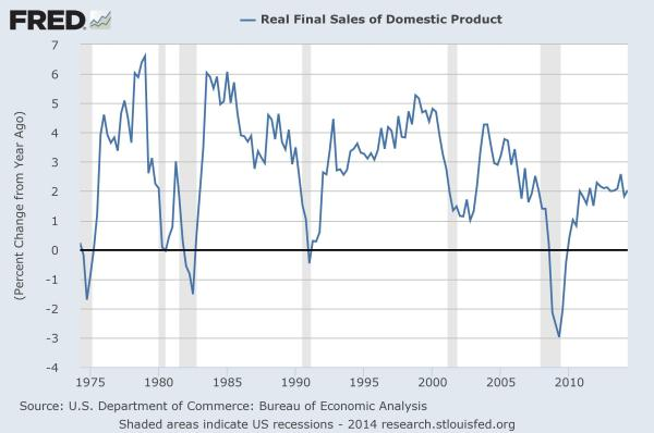 GDP: Final Sales