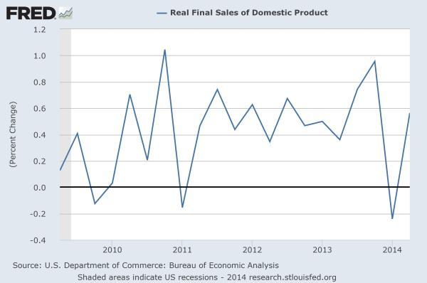 GDP: Final-Sales