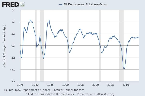 Employment: YoY, long-term