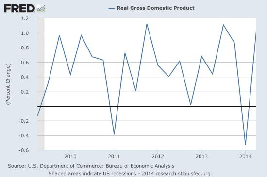 Real Gross Domestic Income