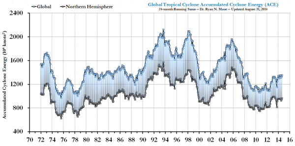 Global tropical cyclone activity, 31 August 2014