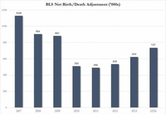 From Zero Hedge: Birth Death model